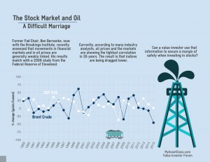 The Stock Market and Oil. Infographic. Can the Recent Drop in Oil Prices be an Advantage to Value Investors? MyAssetClass.com is an Online Value Investor Discussion Forum Where Investors Present their Experiences with Value Investing and Share their Best Investment Ideas.