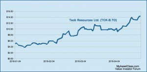Top Performing Stock-YTD 2016-Teck Resources. Chart. MyAssetClass.com is an Online Value Investor Discussion Forum Where Investors Present their Experiences with Value Investing and Share their Best Investment Ideas.