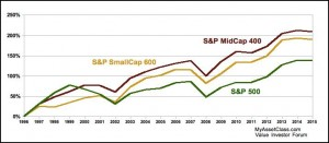 Does Size Matter? Value Investing in Mid Caps. S&P Small Cap vs Mid Cap vs Large Cap Chart. MyAssetClass.com is an Online Value Investor Discussion Forum Where Investors Present their Experiences with Value Investing and Share their Best Investment Ideas.