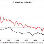 Inflation, 10 Year Bond Yield, Long Term Investing, Investment Risk, Value Investor, Value Investor Discussion Forum, Value Investing, Investment Strategies, How to Invest in Stocks, Portfolio Strategy, Stock Market Investing